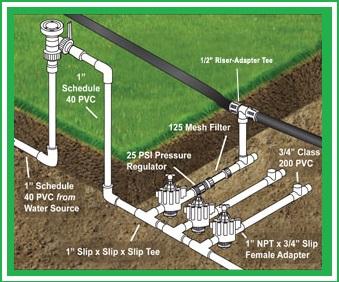 Irrigation system installatin denver